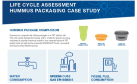 Glenroy Produces Life Cycle Assessment of Standcap Pouch vs. Rigid Plastic Bottle