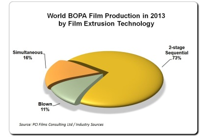 BOPA film production in 2013 feature