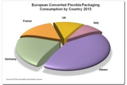 Consumption of European flexible packaging market