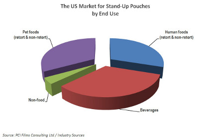 Chart for stand-up pouches used in pet foods and beverages feature