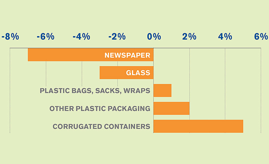 Waste Stream Content Chart