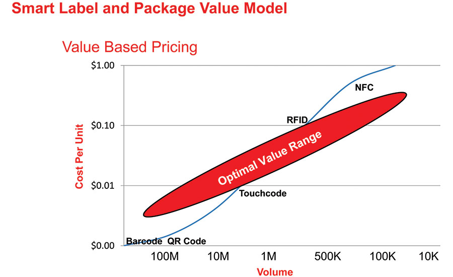 Smart label and package value model pricing chart