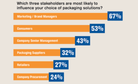 Stakeholders that are most likely to influence choice of packaging solutions