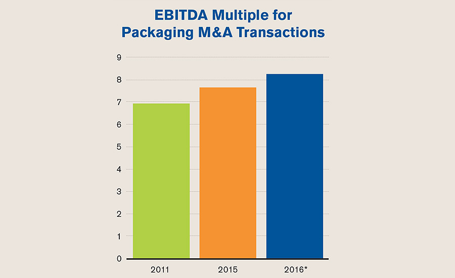 Solid Fiscal Base Drives M&A Packaging Trend