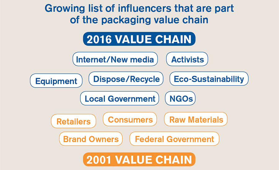 Influencers of the Packaging Supply Chain