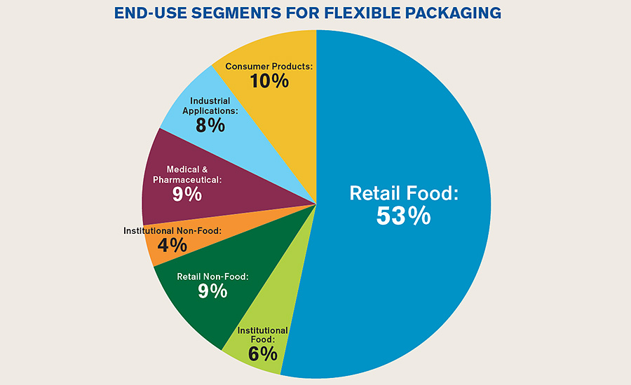 FPA Report: Flexible Packaging Sales Up