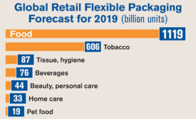Global retail flexible packaging forecast for 2019, in billion units