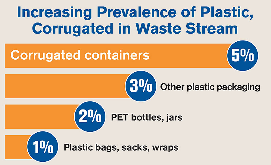 Increasing Prevalence of Plastic, Corrugated in Waste Stream
