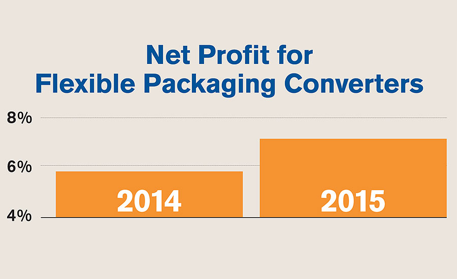Net Profit for Flexible Packaging Converters