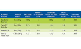 FPA fact sheet, Flexible Packaging Overview, which outlines basics about flexible packaging