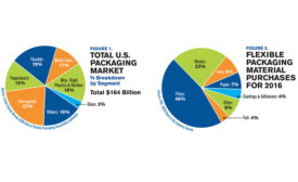 FPA State of the Flexible Packaging Industry Report
