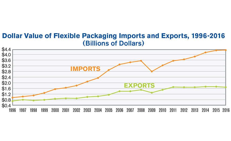 Chart of FP imports and exports of last 20 years