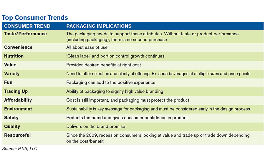flexible packaging consumer trends chart