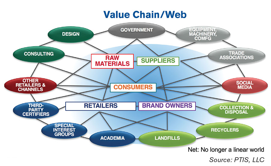 The Packaging Value Chain and Consumer Trends