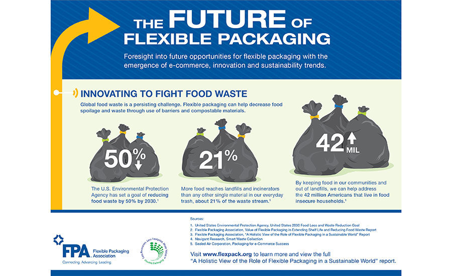 The Future of Flexible Packaging   2018-10-05   Flexible