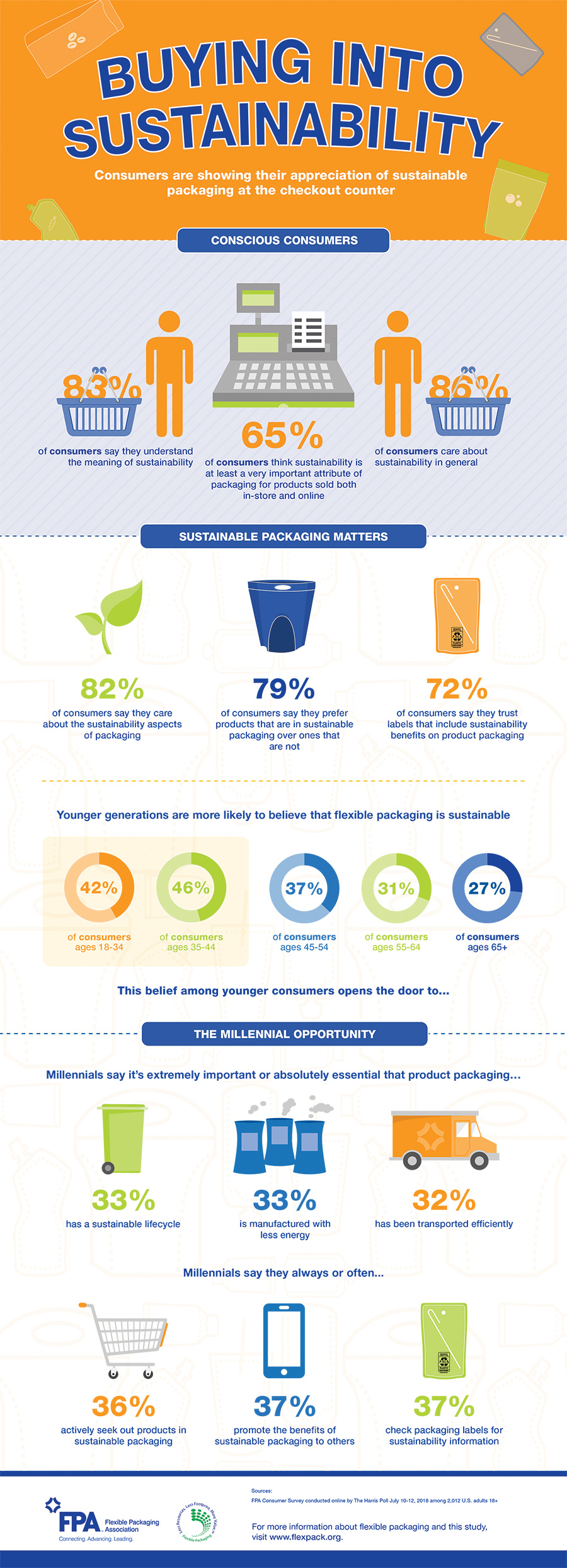 Flexible Packaging Sustainability