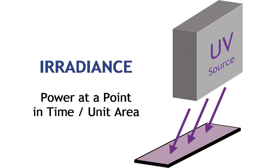 Irradiance graphic