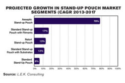stand-up pouch market graph