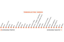 Triboelectric Series Chart