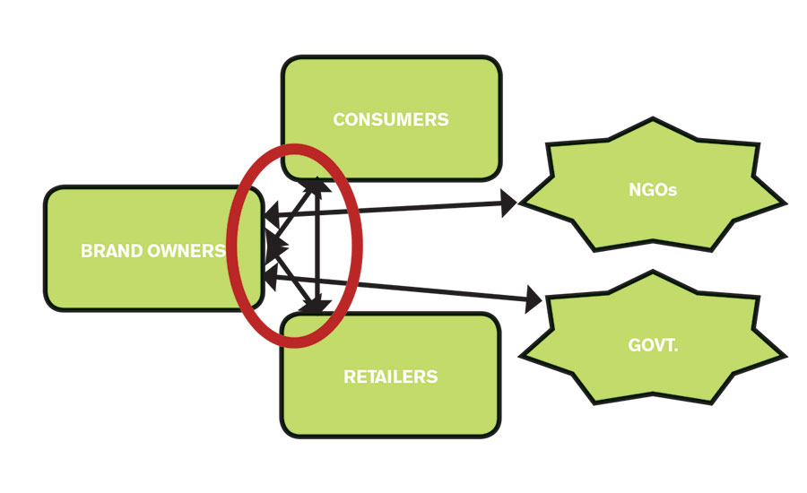 Relationships among key players in the packaging value chain