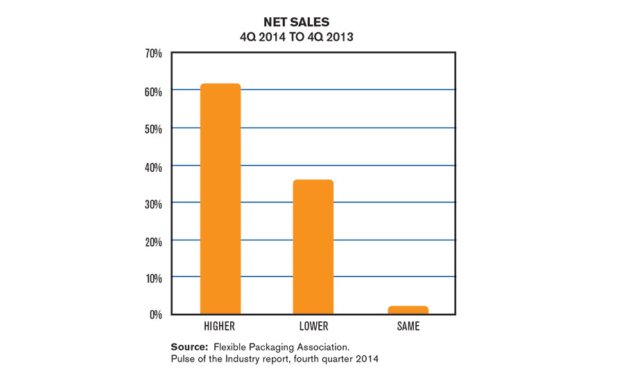 Flexible Packaging Industry Net Sales