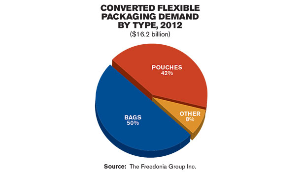 flexible packaging demand chart