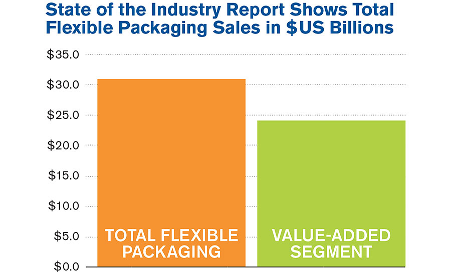 State of the Industry Report shows total flexible packaging sales in $US billions