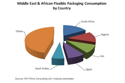 MEA flexible packaging consumption feature