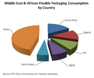 MEA flexible packaging consumption chart