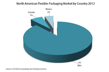 North American Flexible Packaging Market chart feature
