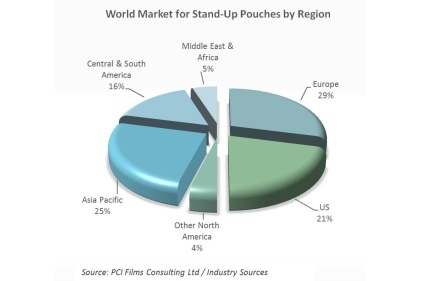 Standup pouches chart feature