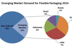 15 emerging flexible packaging markets