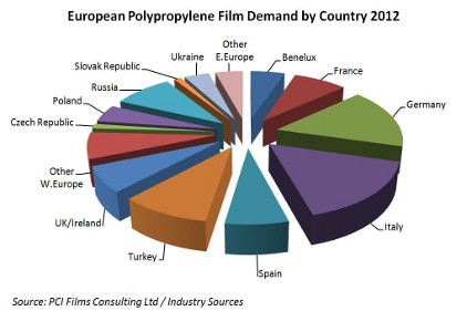 European polypropylene film market feature