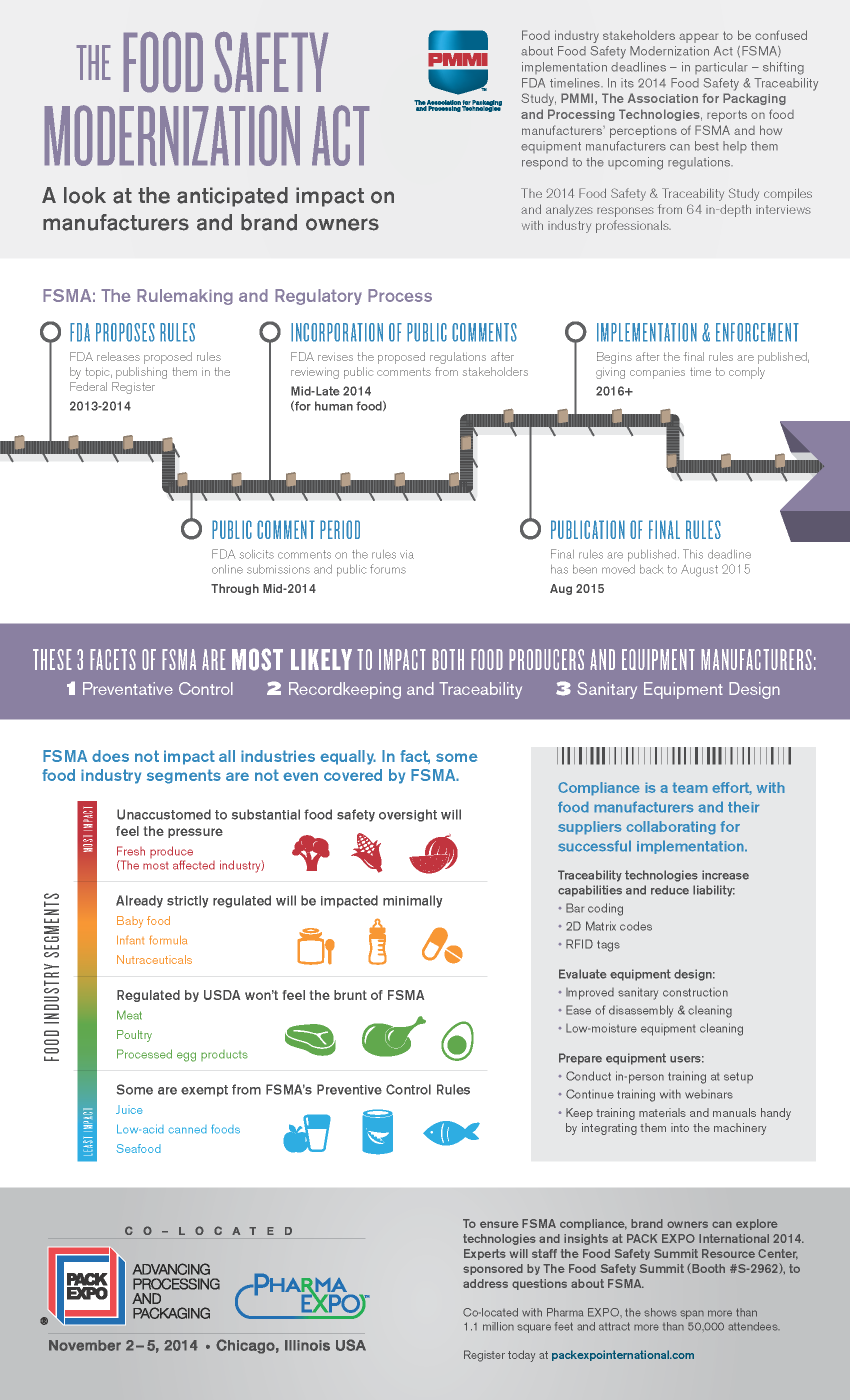 Food safety modernization act infographic